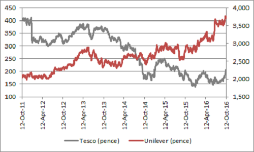 Tesco vs Unilever