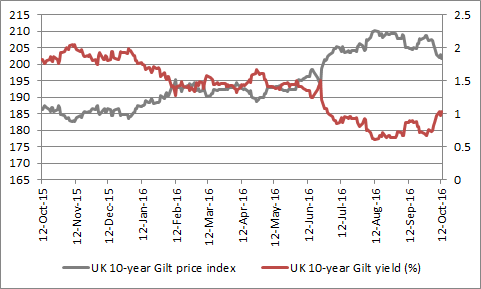 UK Gilts, as benchmarked by the 10-year issue, have sold off hard since summer