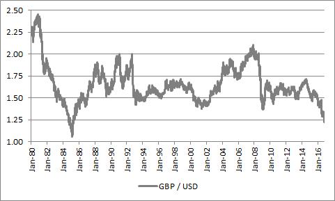 The pound reached $1.05 in the mid-1980s