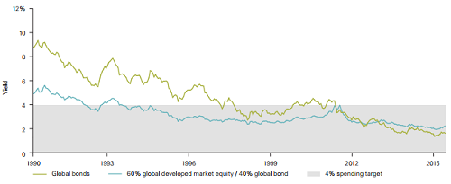 Low yields on traditional investments present a challenge for income-focused investors