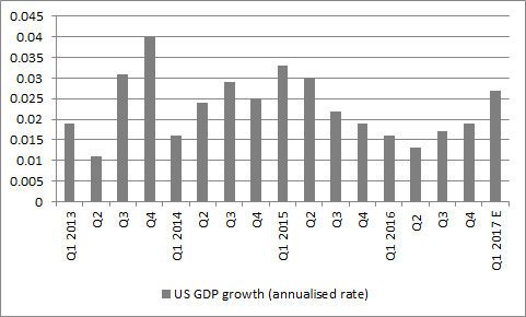 US GDP growth has been uneven