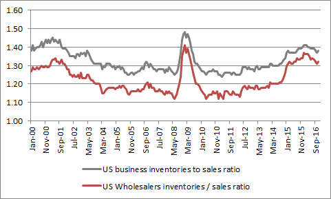 not least because inventory liquidation has held back growth