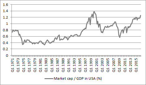 US stocks look expensive relative to history on a market-cap-to-GDP