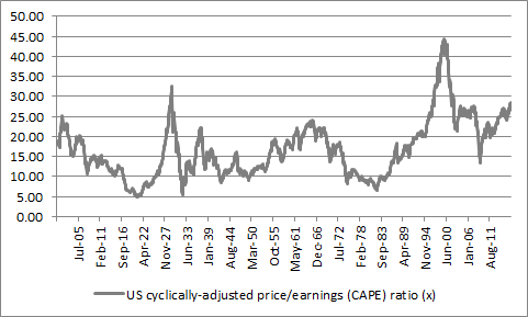and on a Shiller CAPE multiple basis