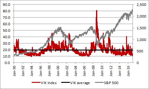 VIX volatility index stands 40% below is historic average
