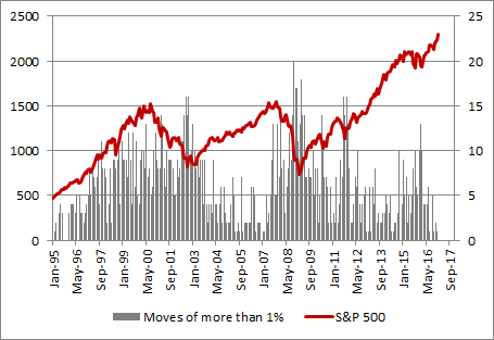 S&P 500 is seeing only limited movements on a daily basis, relative to history