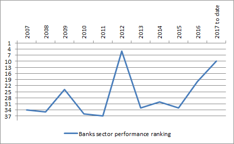 Banks sector is off to a good start in the UK in 2017