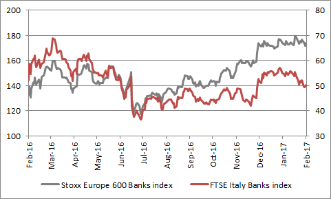 European banking stocks are trying to shrug off Italian woes