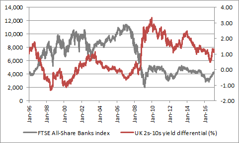 UK banks stocks used to fight shy of a steeper yield curve, at least until 2008-09