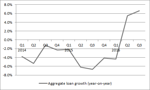 UK banks are finally demonstrating loan growth on an aggregate basis
