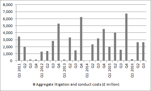 UK banks would be much more profitable if conduct and litigation fines started to fall