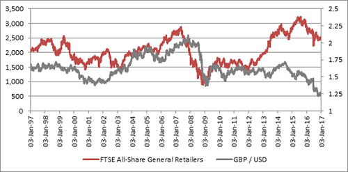 FTSE All-share general  retail sector tends to suffer when the pound is weak: