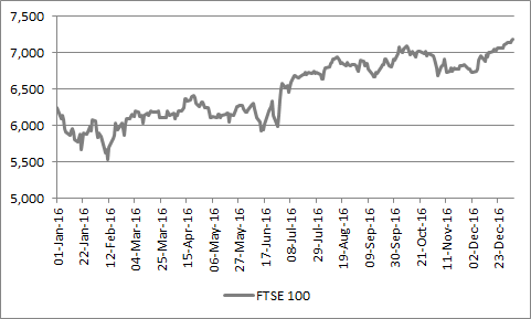 FTSE 100 set a run of new all-time record highs at the turn of the year