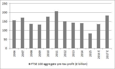 FTSE 100 total profits are expected to rebound strongly in 2017