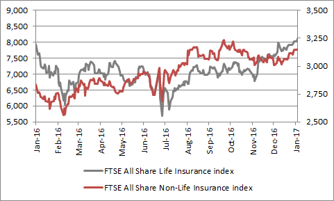 while the life and non-life insurers made some progress