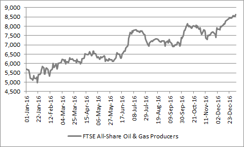 closely followed by oils, which rode the recovery in the oil price