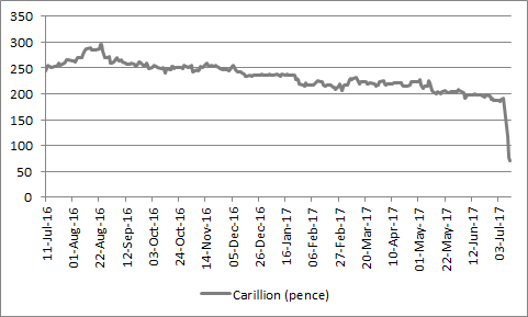 Carillion's shares have collapsed in the past week