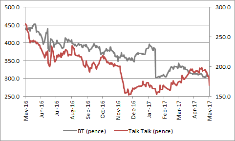 BT And Talk Have Both Performed Poorly In The Past 12 Months