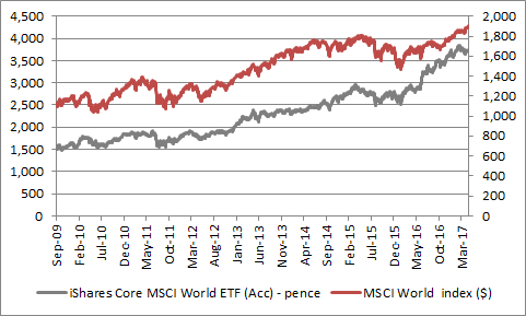 How the performance of the iShares Core MSCI World ETF compares to the underlying index