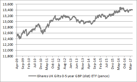How the performance of the iShares UK Gilts 0-5 years ETF has performed since inception