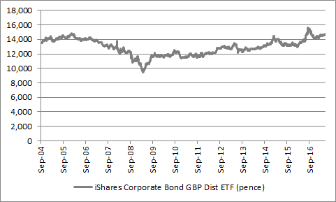 Fixed-income ETFs such as iShares GBP Corporate Bond ETF  provide liquid access (in theory) to an underlying market which is not always easy to trade