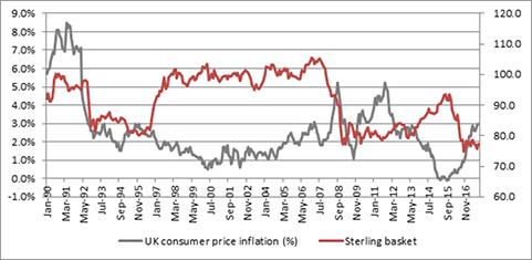 UK CPI vs Sterling