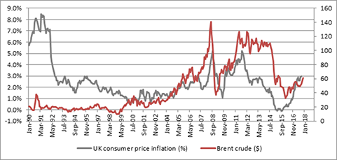 UK CPI vs Oil