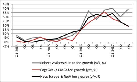 Europe fee growth