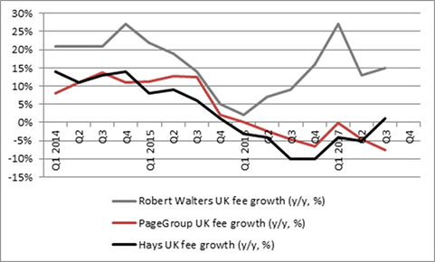 UK fee growth