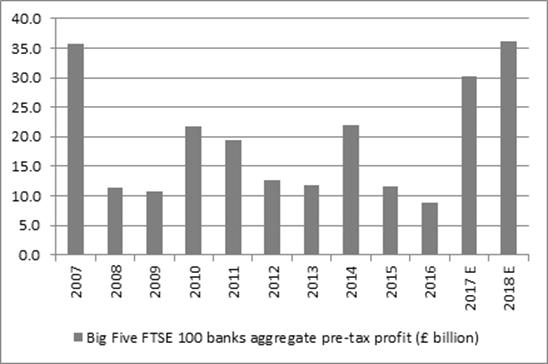 Big Five FTSE 100 banks aggregate pre-tax profit