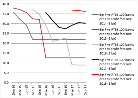 Profit forecasts have consistently ebbed lower: