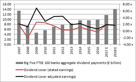 Big five banks dividend cover