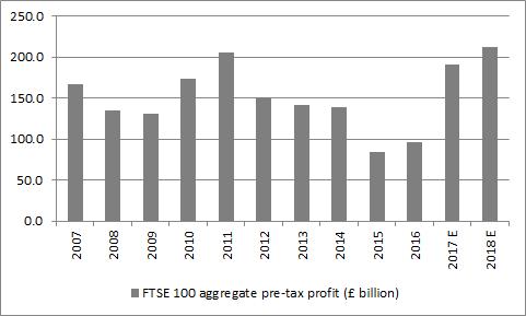 FTSE 100 profits