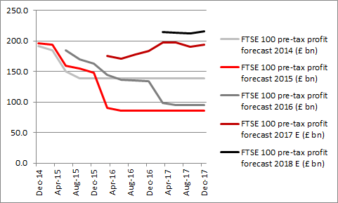 FTSE 100 profit flat-lining