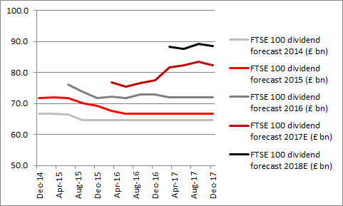 FTSE 100 dividends flat-lining