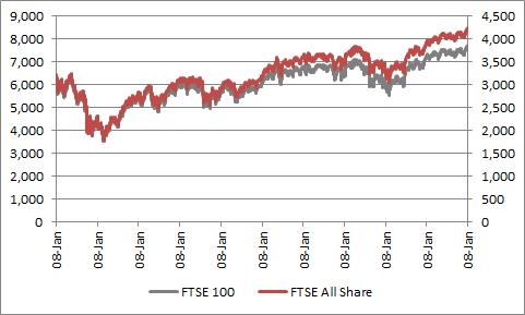 FTSE 100 & AllShare