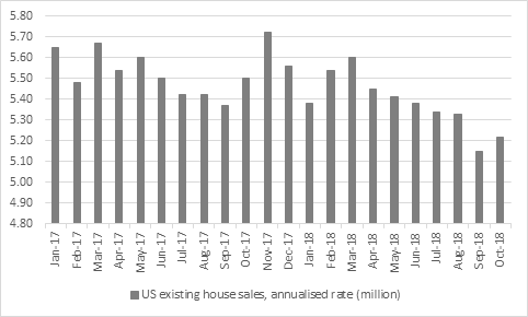 Why the US housing market represents a real test of Federal