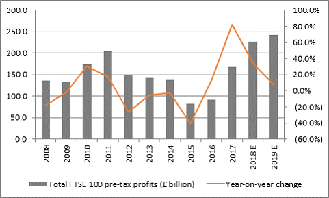 Quantity and quality of FTSE 100 earnings both improve even