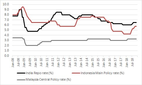 Asia interest rates