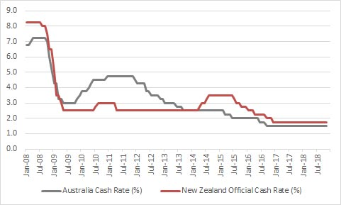 Australian and New Zealand interest rates