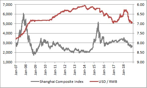 China's stock market and currency