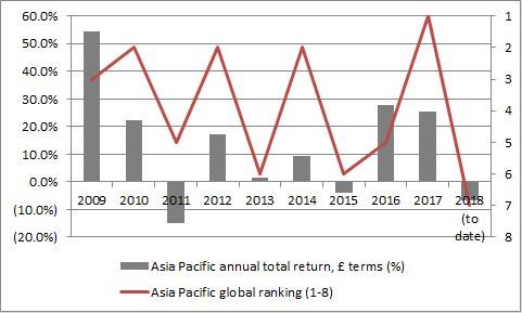 Asian equities performed poorly in 2018