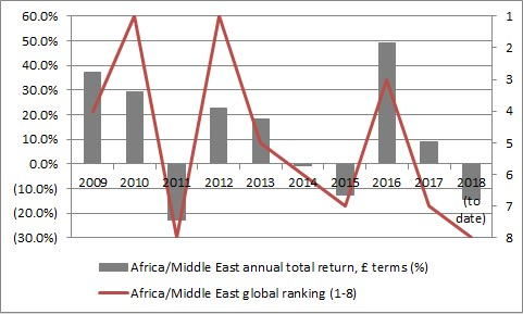 Africa & the Middle Eastern markets underperformed for the fifth time in six years in 2018