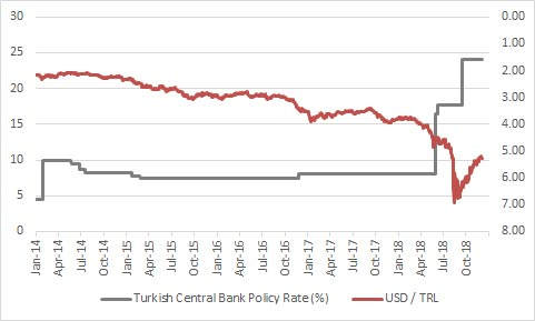 Turkish interest rate policy remains in focus as the lira tries to recover
