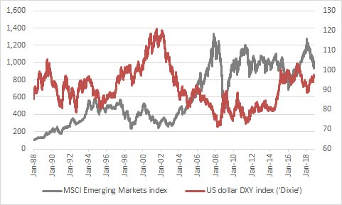 Emerging Markets have historically preferred a weaker dollar