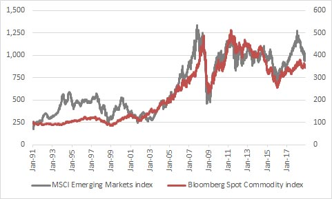Emerging Markets have historically preferred stronger commodity prices