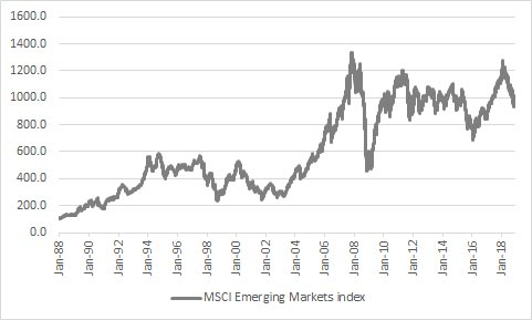 Emerging Markets have tended to do well over time, even allowing for periodic crises and losses of confidence