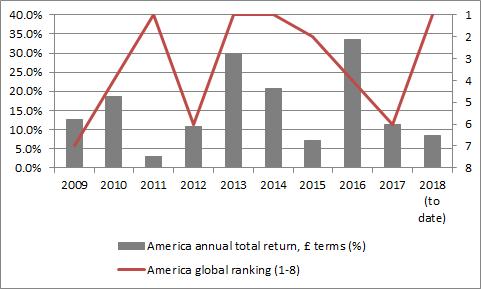 USA Chart 4