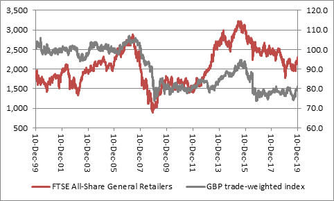 Performance of general retailers