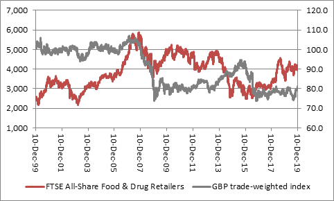 Performance of food retailers